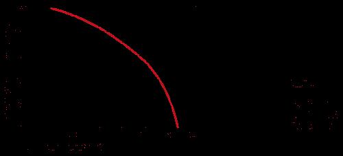 DIN Derating Diagramme EN H