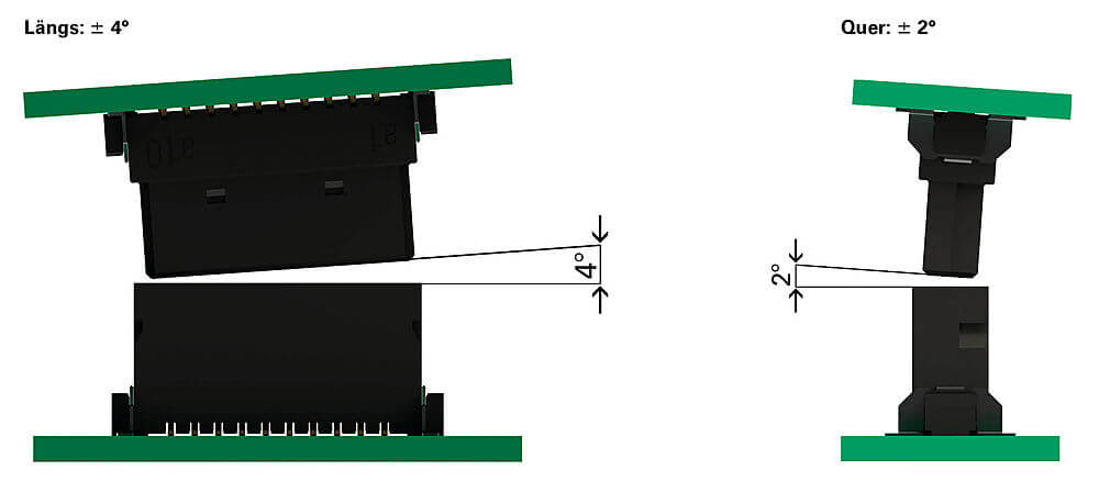 Permissible angular offset tolerances with One27 PCB Connectors