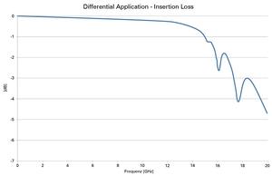 EC8 Insertion loss